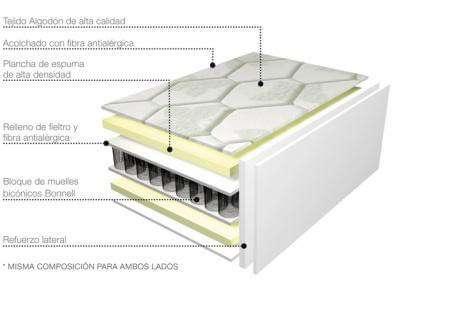 Vista interior de las capas del colchón de muelles bicónicos modelo Sant Cugat de Mobiprix Muebles