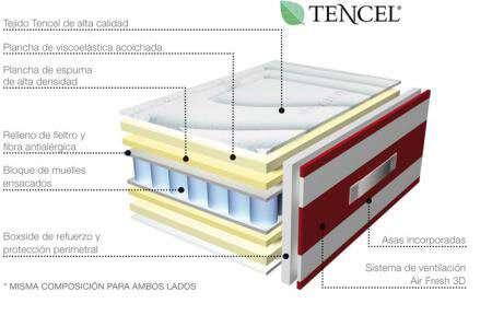 Vista interior de las capas y composición del colchón de muelles ensacados más visco modelo Montcada de Muebles Mobiprix